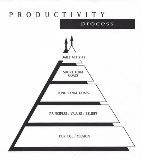 productivity processes